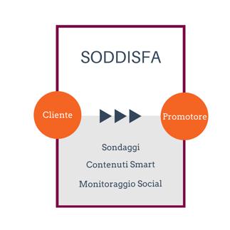 4 soddisfa