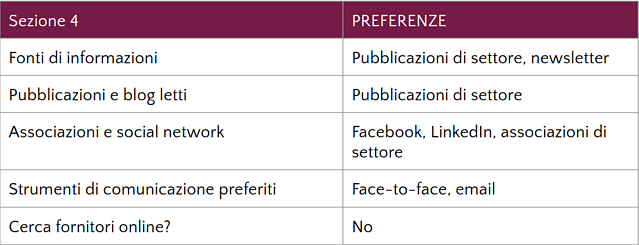 Buyer Persona preferenze