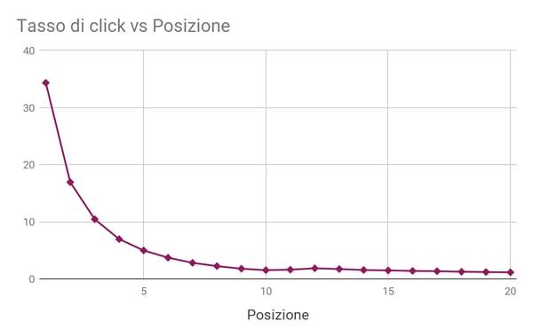 grafico rapporto click e posizione pagine