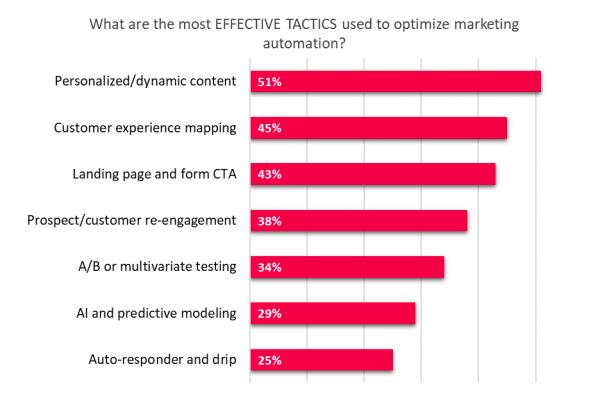 tactis optimization marketing automation