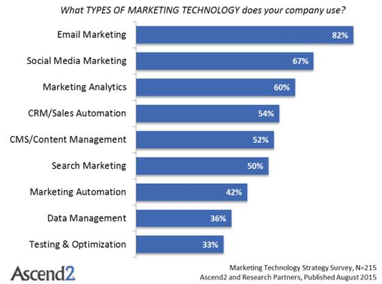 ascend marketing technology strategy survey