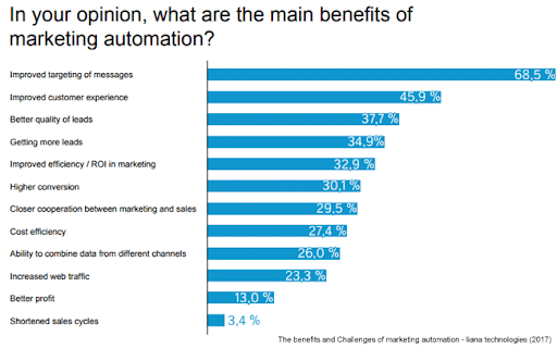 benefits challenge marketing automation