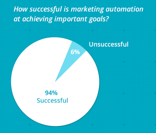 sharpspring state of marketing automation