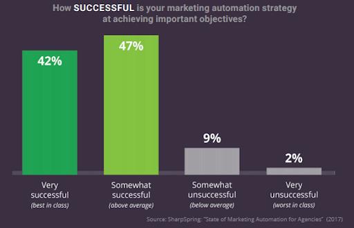 sharpspring of marketing automation 2017