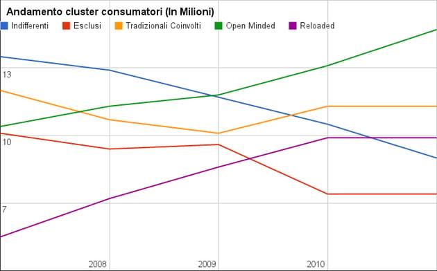 Andamento dei tipi di consumatore in italia dal 2007 al 2011