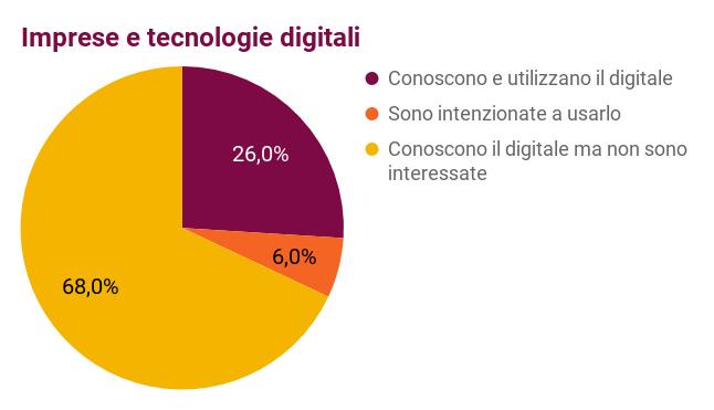 Imprese_e_tecnologie_digitali.png