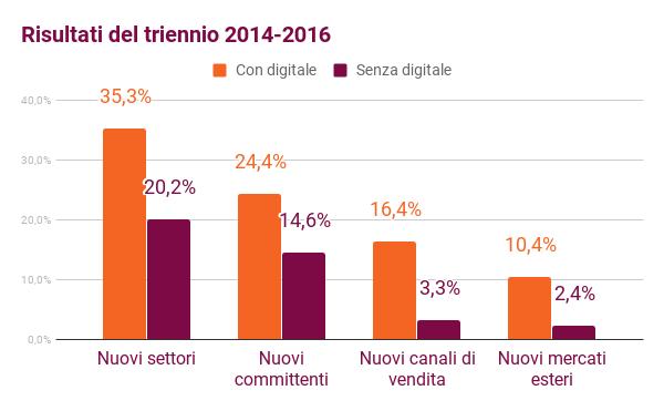 benefici_digitalizzazione.png