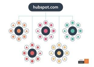 Hubspot_Cluster