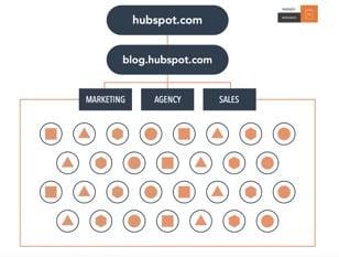 Hubspot_No_Cluster