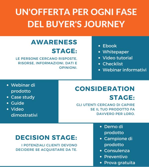 contenuti per buyer's journey