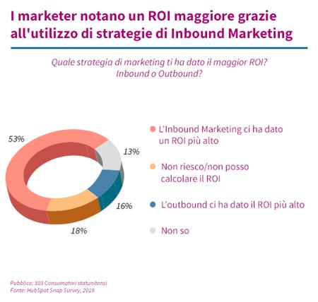 ROI inbound marketing vs outbound marketing