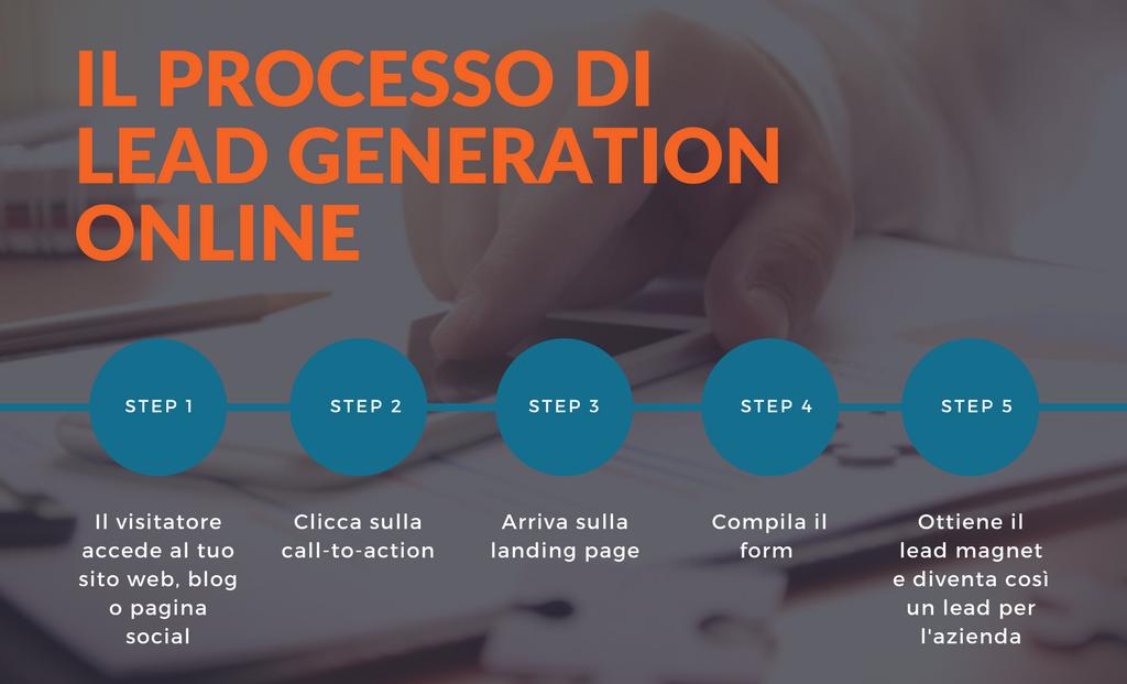 processo di lead generation