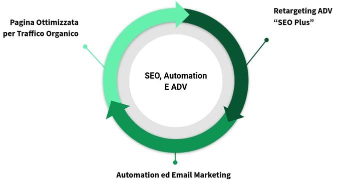 seo_adv_automation