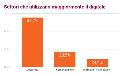 settori digitali.png