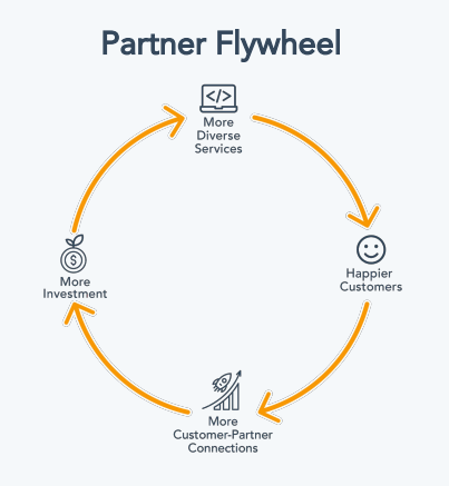 partner flywheel hubspot