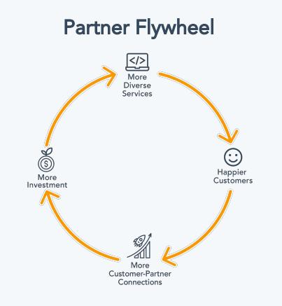 partner flywheel hubspot